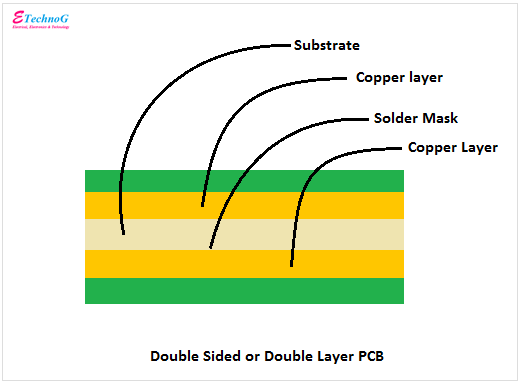 double sided or double layer pcb construction diagram