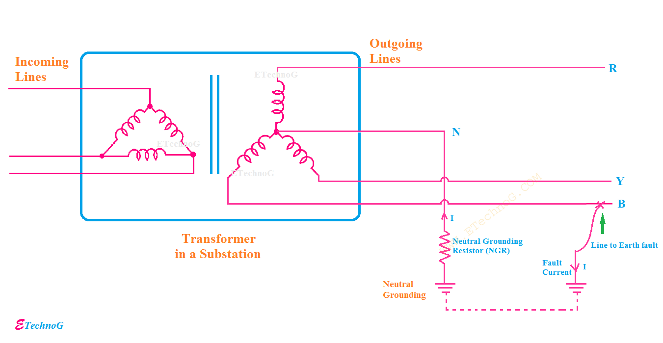 Main Purpose of Using Neutral Grounding Resistor - ETechnoG on neutral grounding resistor purpose, neutral earthing resistor, neutral grounding resistor 400 amps 2400v, neutral grounding resistor wiring, neutral electrical system diagrams, neutral ground with cooktop, neutral 3 phase circuit, neutral ground electricity power,