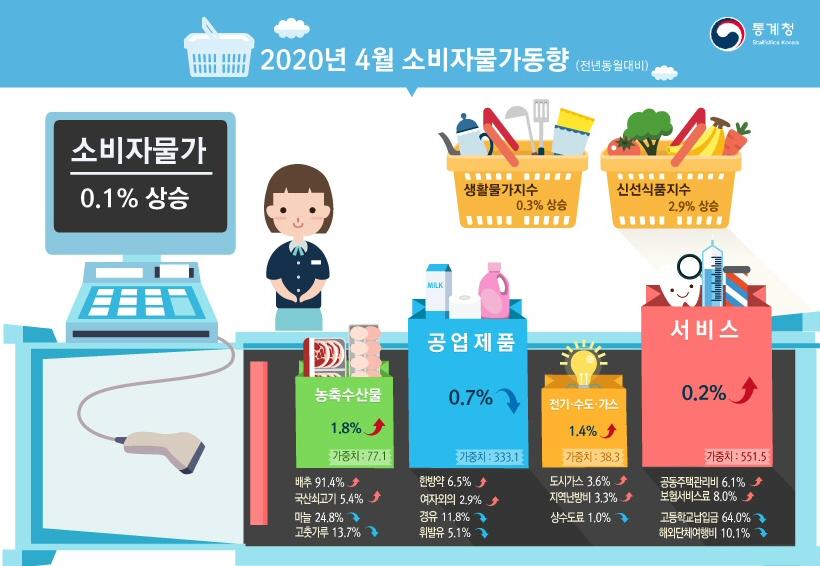 2020년 4월 소비자물가 지수, 전월대비 0.6% 하락, 전년대비 0.1% 상승
