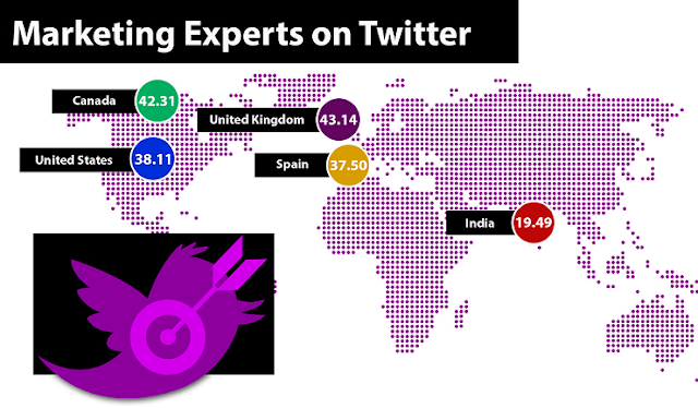 Marketing Experts On Twitter  #Infographic