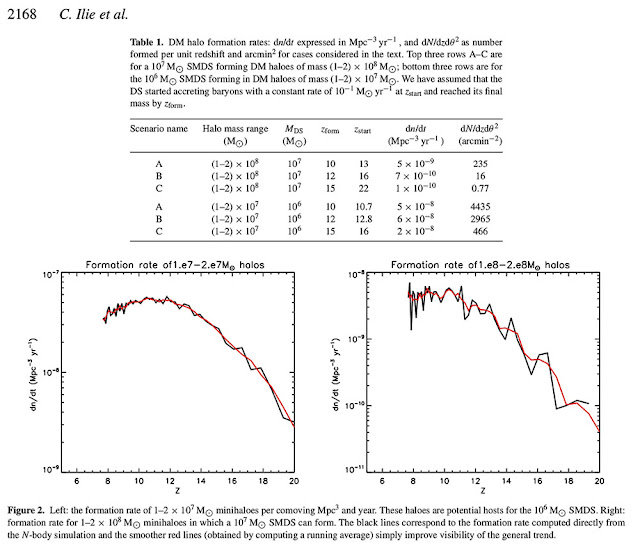 Dark Star formation rate as determined by redshift, z (Source: Ilie et al, MNRAS, 422, 2164-2186 2012))