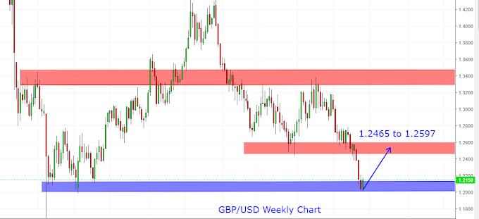 GBP/USD Weekly Chart analysis 17th Aug 2019