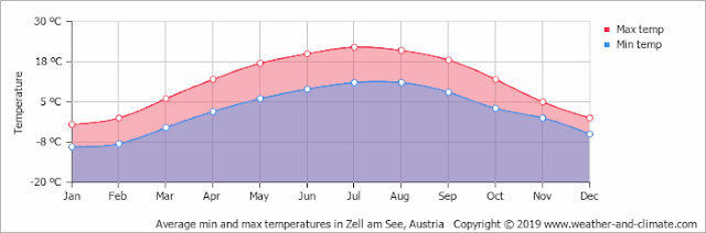 Climate in Zell am See