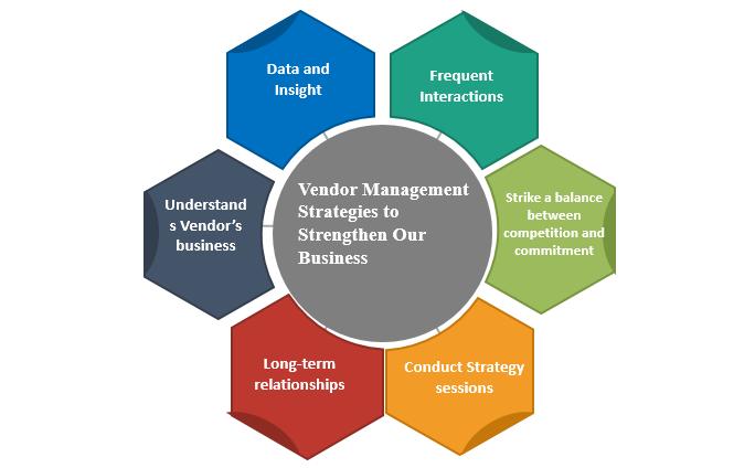 Vendor Management Strategies