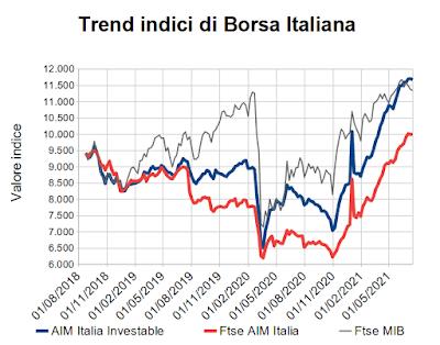 Trend indici di Borsa Italiana al 16 luglio 2021