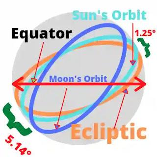 Orbit of the moon & sun on the earth