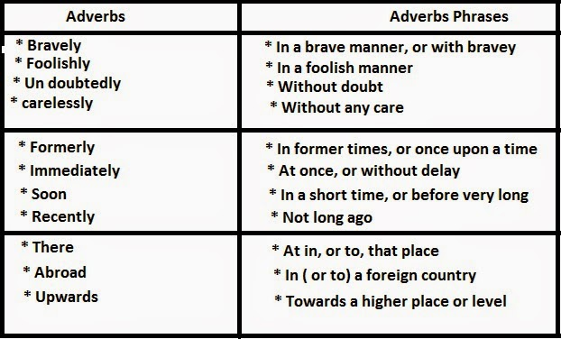 What Are Adverbial Phrases? (with Examples)