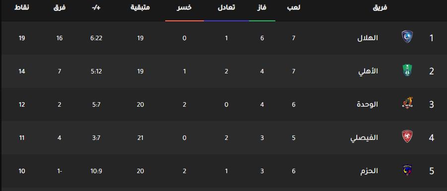 نتائج مباريات الدوري السعودي حتى تاريخ 2019 10 19 ومواعيدها