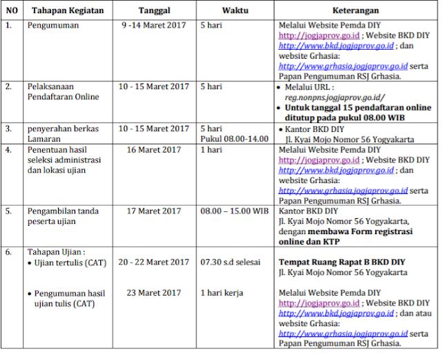 Lowongan Kerja Rekrutmen Pegawai Non PNS BLUD RSJ GRHASIA Maret 2017