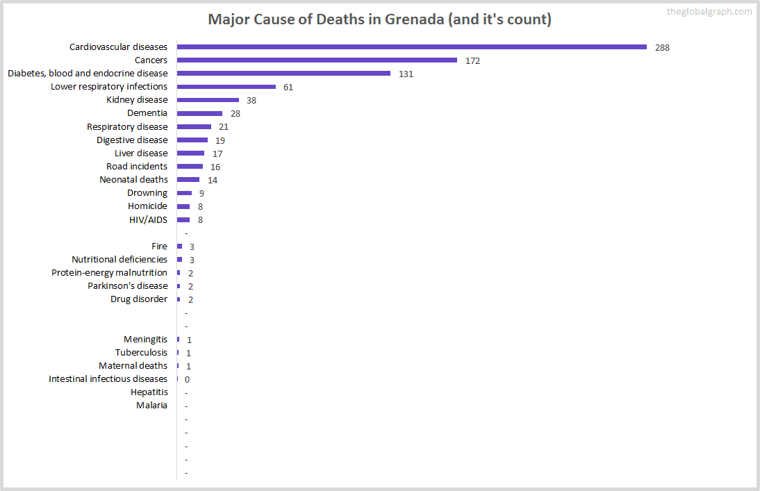Major Cause of Deaths in Grenada (and it's count)