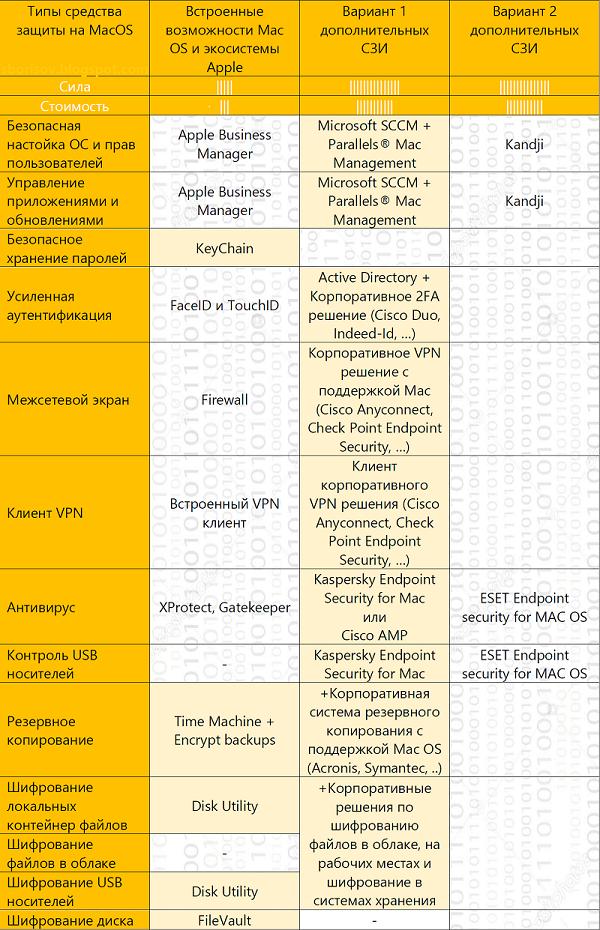 MacOS%2Bsecurity2_2.png