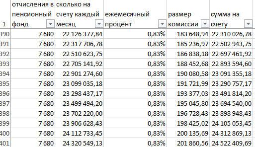 Пенсии работающим пенсионерам чернобыльцам