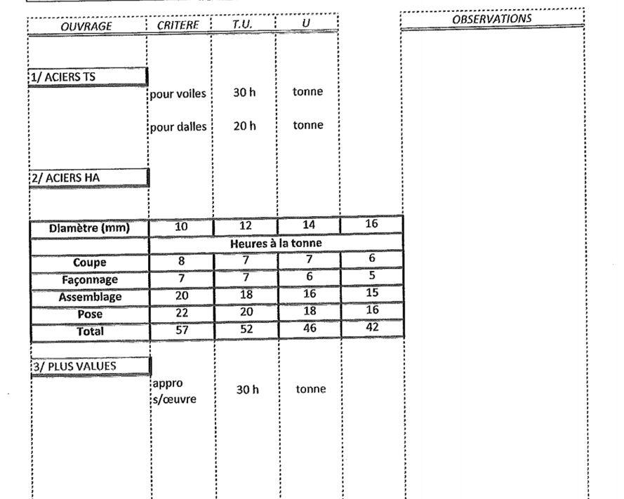 telecharger cours genie civil pdf