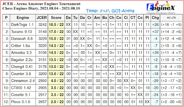 Chess Engines Diary - Tournaments 2021 - Page 11 2021.08.04.ArenaAmateurEnginesTournament