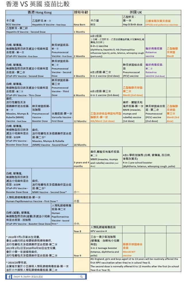 JC in UK: HK VS UK 小朋友疫苗大比拼
