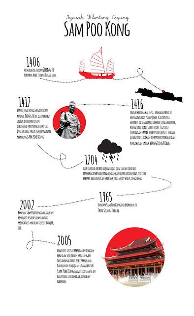 infografik sejarah sam poo kong