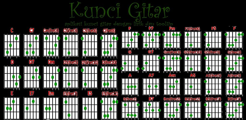 Gambar Kunci Gitar dan bunyi nada di setiap Fret  BLAJAR