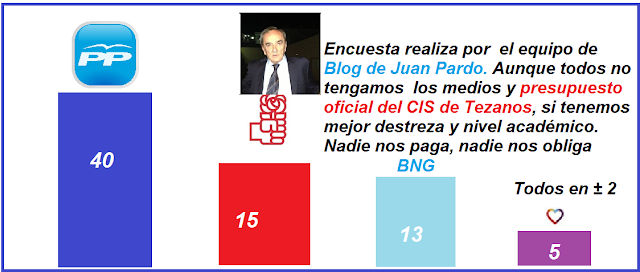 Encuesta sondeo electoral para las elecciones del 12-07-2020 en Galicia