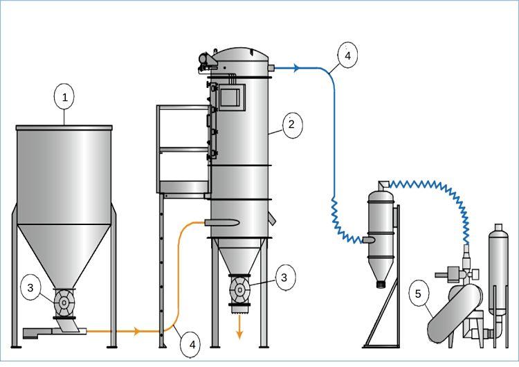 DIagrama ilustrativo de un sistema de transporte de carbonato de calcio