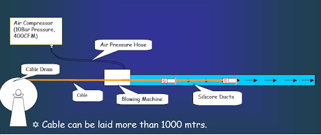 Air blowing technique used for optical fiber cable laying