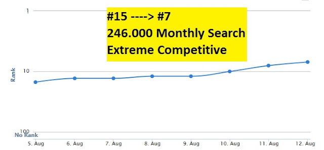 Posisi #15 Naik ke posisi #7 – Kompetisi Sulit dengan Pencarian 246.000 perbulan
