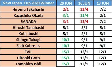 New Japan Cup 2020 Winner Odds For June 22