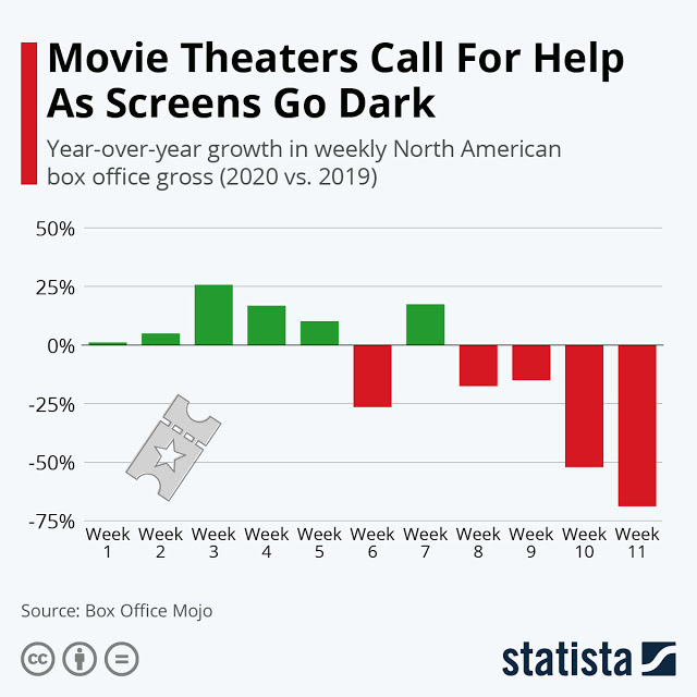 Movie Theatre Owners Face a Huge Downfall Amidst Covid-19 #infographic