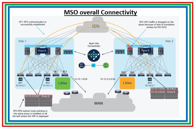 Cisco ACI: Part 1-Multi-Site Orchestrator Deployment (MSO)