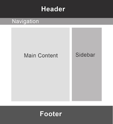 footer sidebar header blog