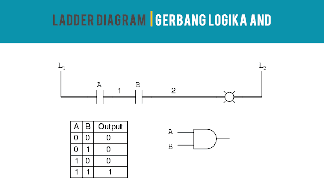 Ladder Diagram Gerbang Logika AND