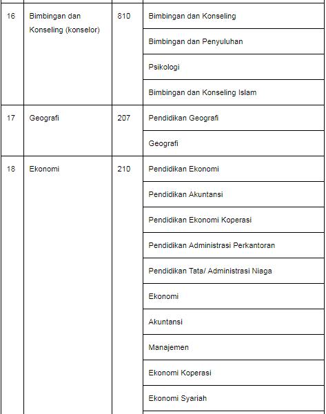 Daftar Lengkap Linearitas Ijazah S1/D4  Dengan Studi PPG