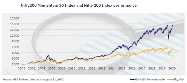 Nifty 200 Momentum 30 Index