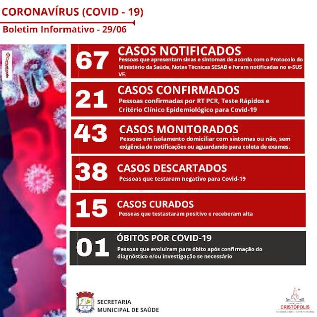 Mais dois moradores da sede de Cristópolis testam positivo para coronavírus