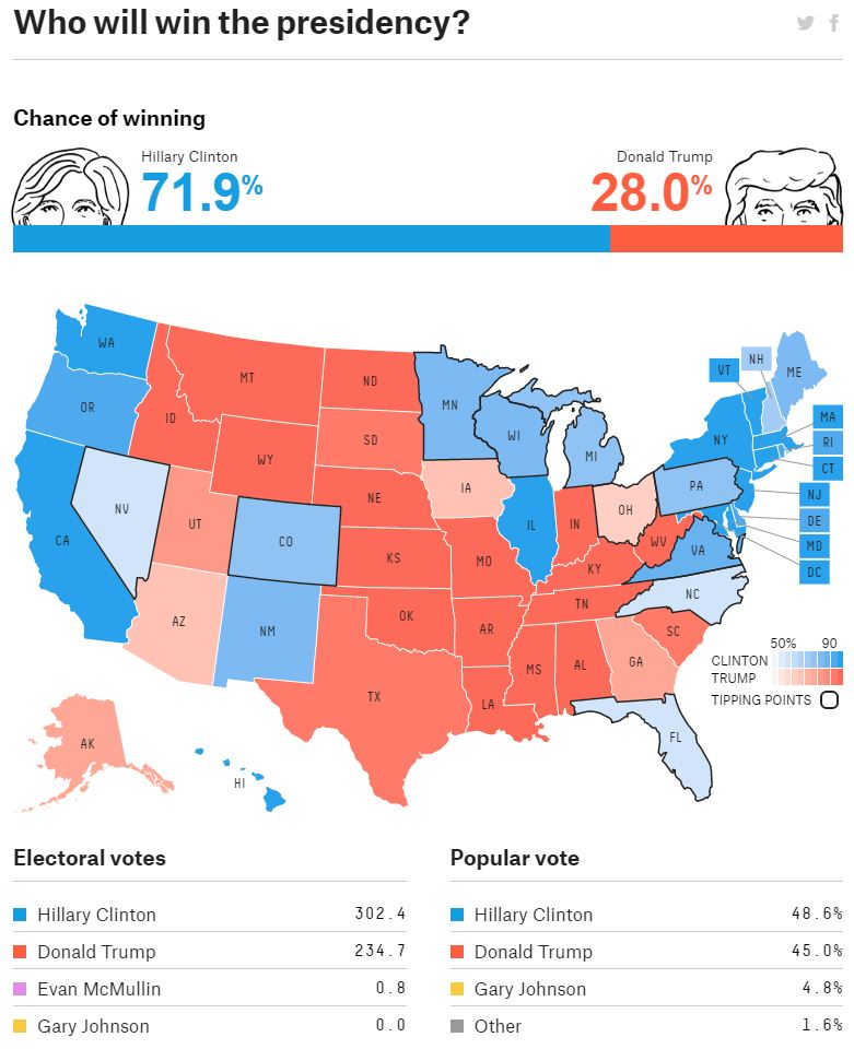 538-who-will-win-presidency-chance-of-winning-20161107-2208.JPG