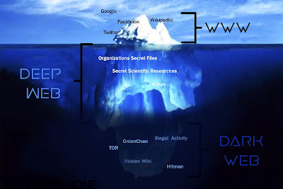 Deep Web And Darknet