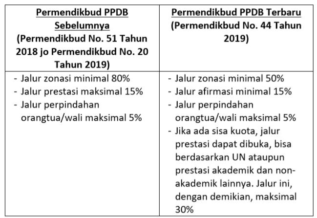 22 Tanya Jawab Tentang Kebijakan PPDB Zonasi Tahun Pelajaran 2020/2021