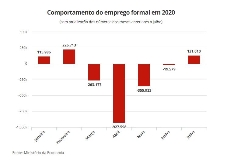 empleo formal brasil 2020