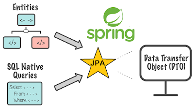 Spring Data JPA Interview Questions with answers