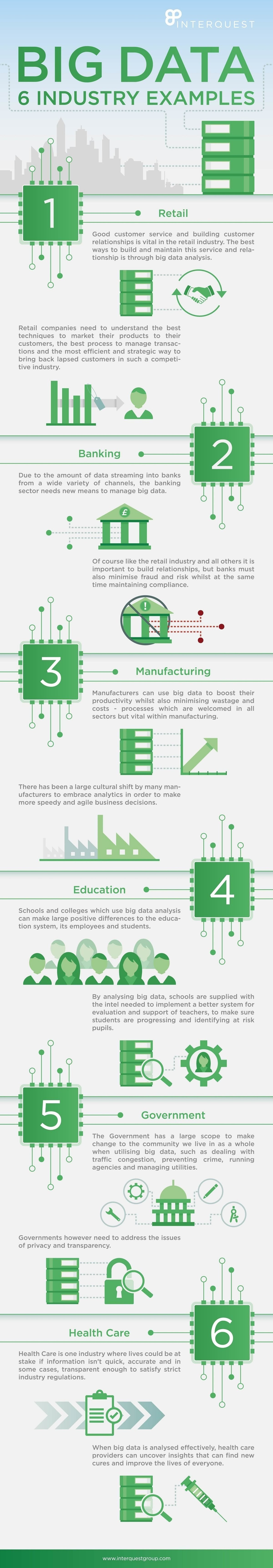 Big Data: 6 Industry Examples #Infographic