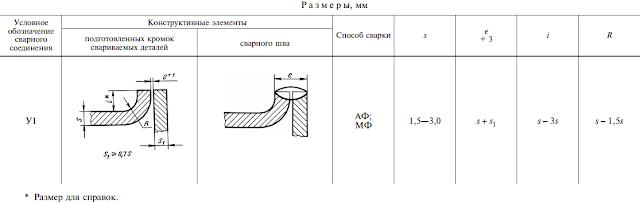 ГОСТ 8713-79-У1