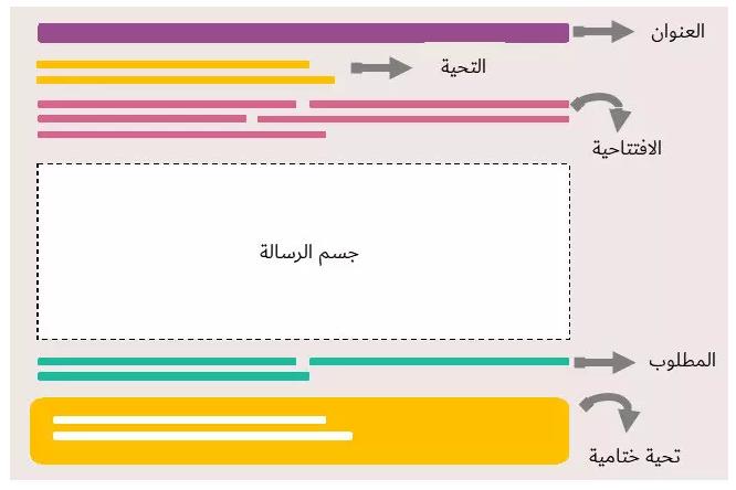 عبارات مهمة لكتابة ايميل باللغة الإنجليزية مع نموذج رسالة رسمية بالانجليزي