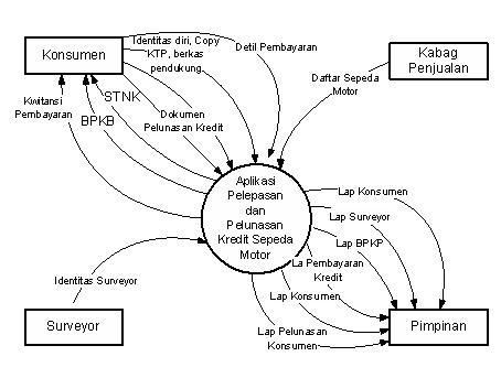 Level 1 Data Flow Diagram Level 4 Data Flow Diagram Wiring