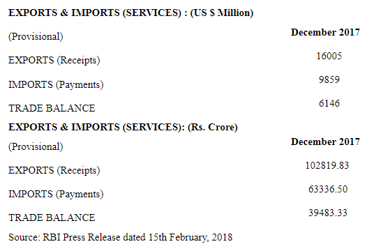 India's Foreign Trade January 2018