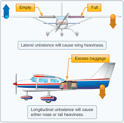 Aircraft Balance, Stability, and Center of Gravity