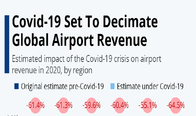 Covid-19 Set To Decimate Global Airport Revenue #infographic