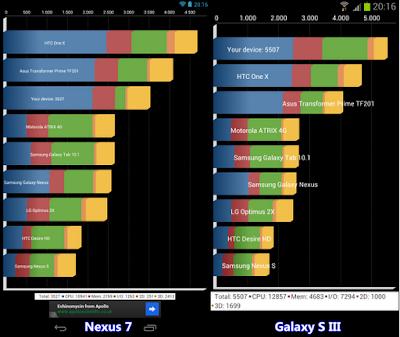 rendimiento Nexus 7