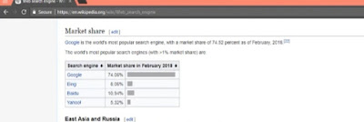 Google-Market-share