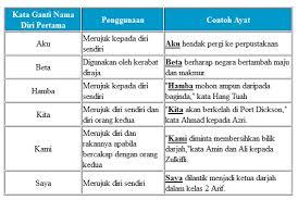 The Power Of Knowledge Kata Ganti Nama Diri