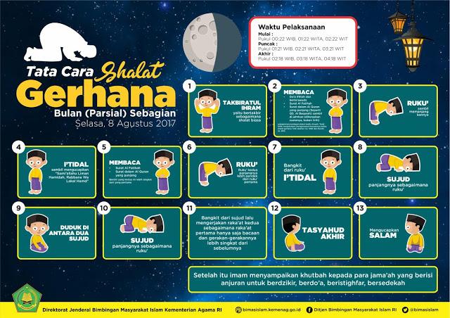 Tata Cara Sholat Gerhana Matahari dan Gerhana Bulan