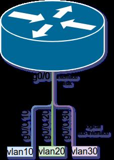 Konfigurasi VLAN pada switch Cisco #2 Routing antar VLAN